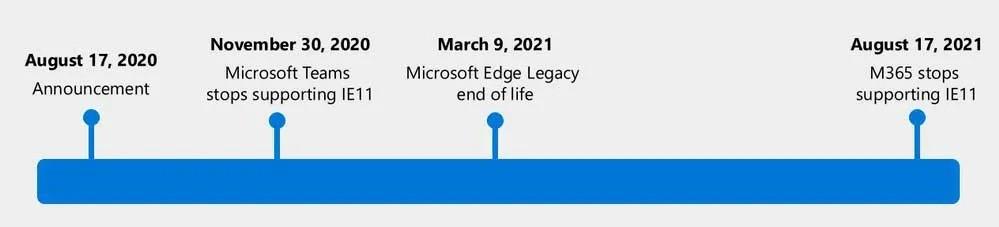 Linea de tiempo de vida Internet Explorer
